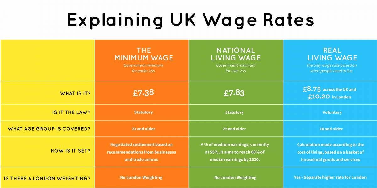 17_11_02_TLW_UKwages_Infographic 20172018
